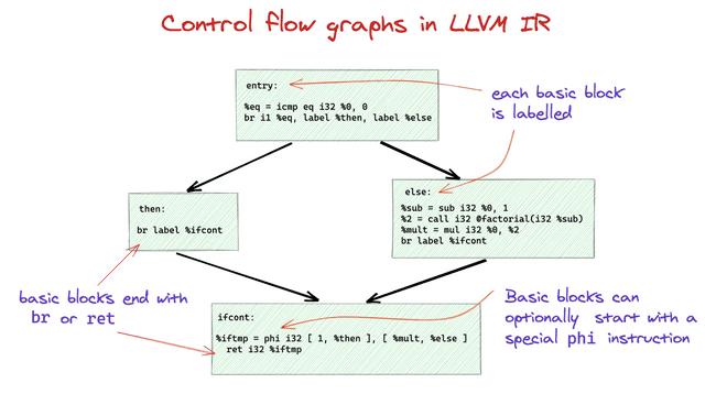 Factorial control flow graph