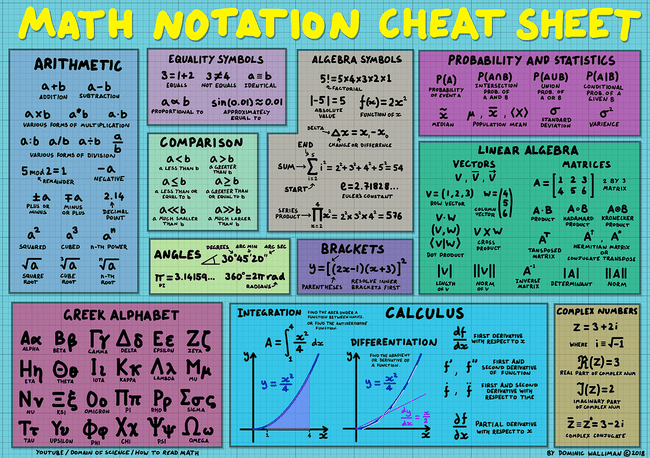 Maths Notation Cheatsheet