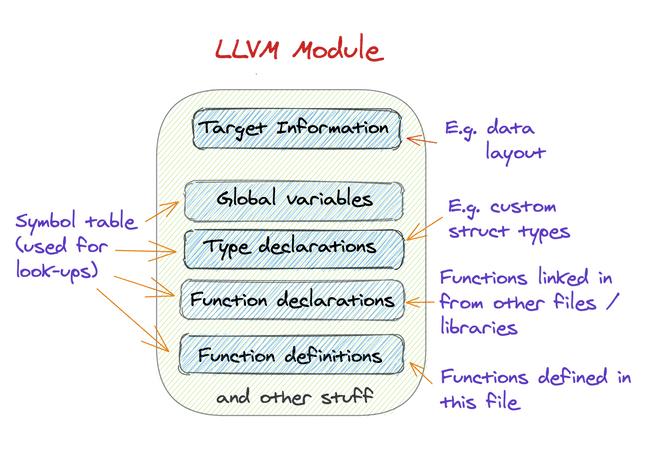 LLVM Module