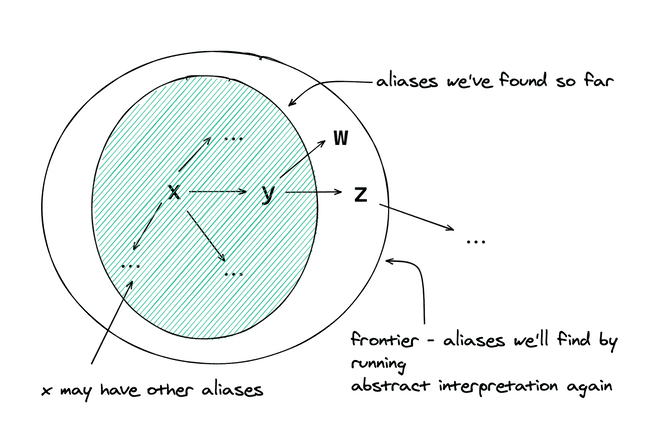 Alias Frontier Diagram