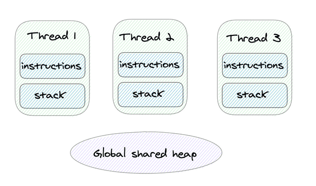 Threads and heap